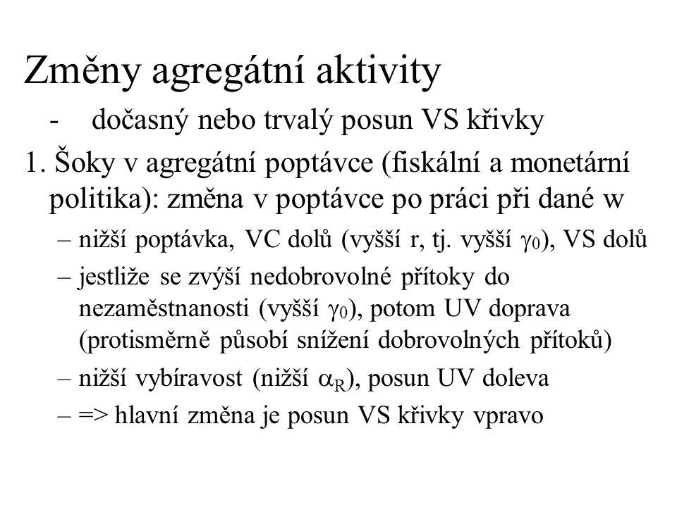 Změny agregátní aktivity -dočasný nebo trvalý posun VS křivky 1. Šoky v agregátní poptávce (fiskální a monetární politika): změna v poptávce po práci