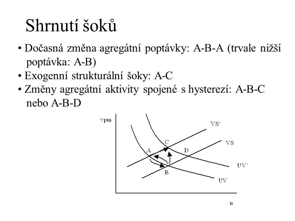 Shrnutí šoků Dočasná změna agregátní poptávky: A-B-A (trvale nižší poptávka: A-B) Exogenní strukturální šoky: A-C Změny agregátní aktivity spojené s h