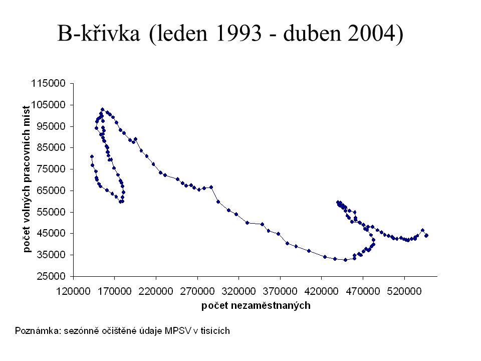 Osnova Analytický rámec Vliv šoků na B-křivku –Změny agregátní aktivity –Strukturální šoky –Hystereze Česká B-křivka Jackman et al.