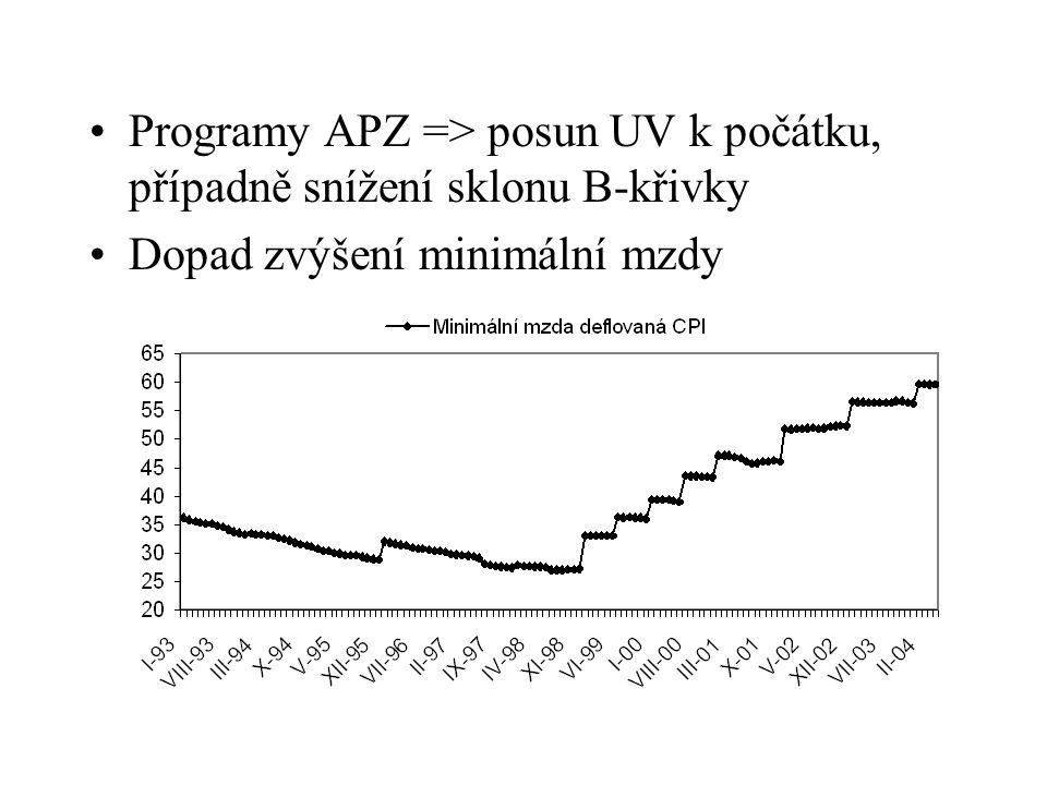 Programy APZ => posun UV k počátku, případně snížení sklonu B-křivky Dopad zvýšení minimální mzdy