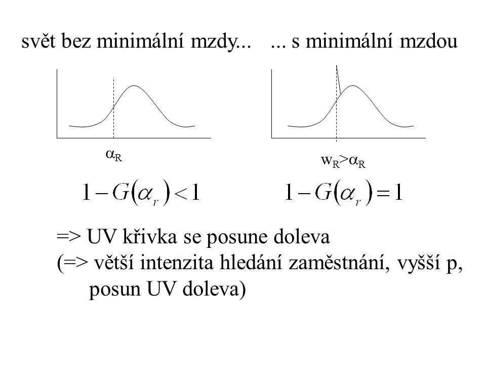svět bez minimální mzdy...... s minimální mzdou RR wR>RwR>R => UV křivka se posune doleva (=> větší intenzita hledání zaměstnání, vyšší p, posun U