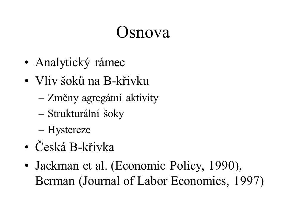 Osnova Analytický rámec Vliv šoků na B-křivku –Změny agregátní aktivity –Strukturální šoky –Hystereze Česká B-křivka Jackman et al. (Economic Policy,