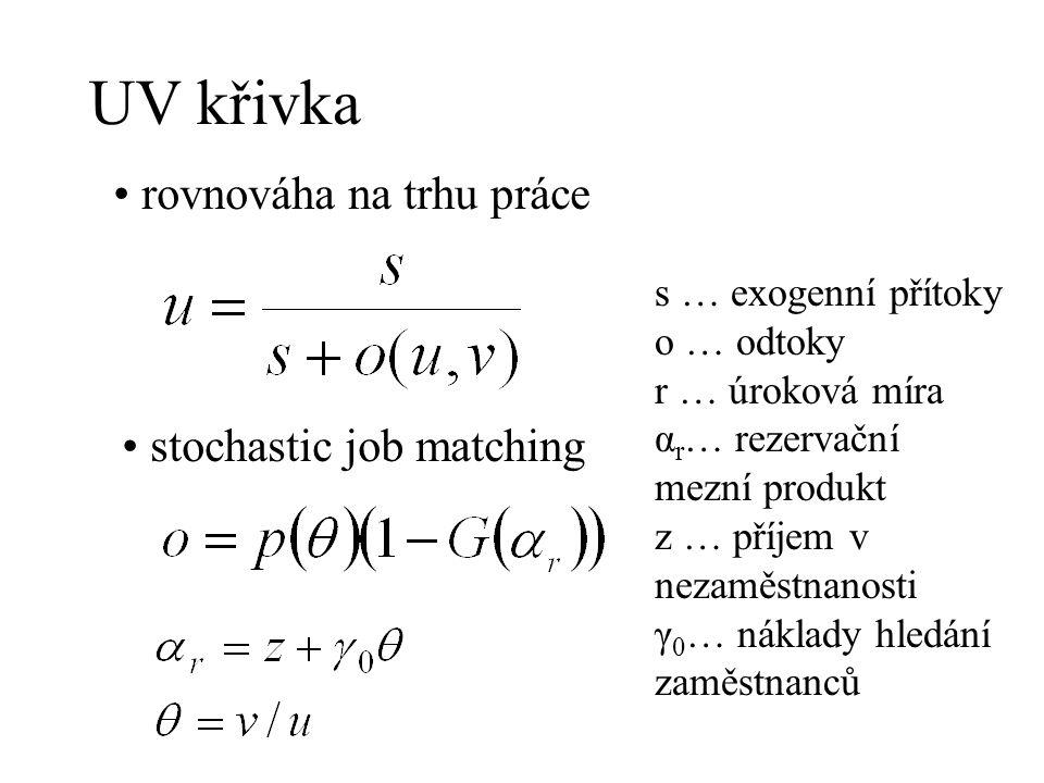 UV křivka rovnováha na trhu práce stochastic job matching s … exogenní přítoky o … odtoky r … úroková míra α r … rezervační mezní produkt z … příjem v
