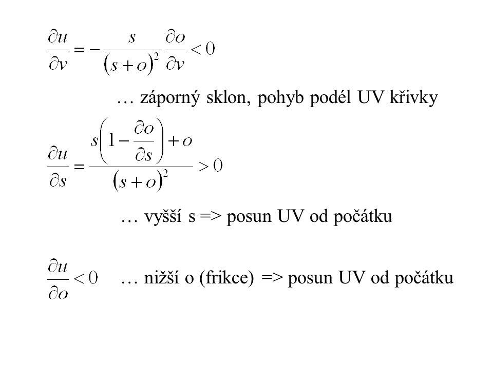 Co vede k posunu UV křivky od počátku.