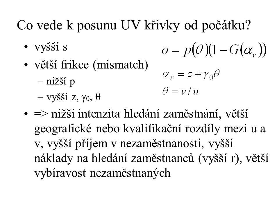 Co vede k posunu UV křivky od počátku? vyšší s větší frikce (mismatch) –nižší p –vyšší z,  0,  => nižší intenzita hledání zaměstnání, větší geografi