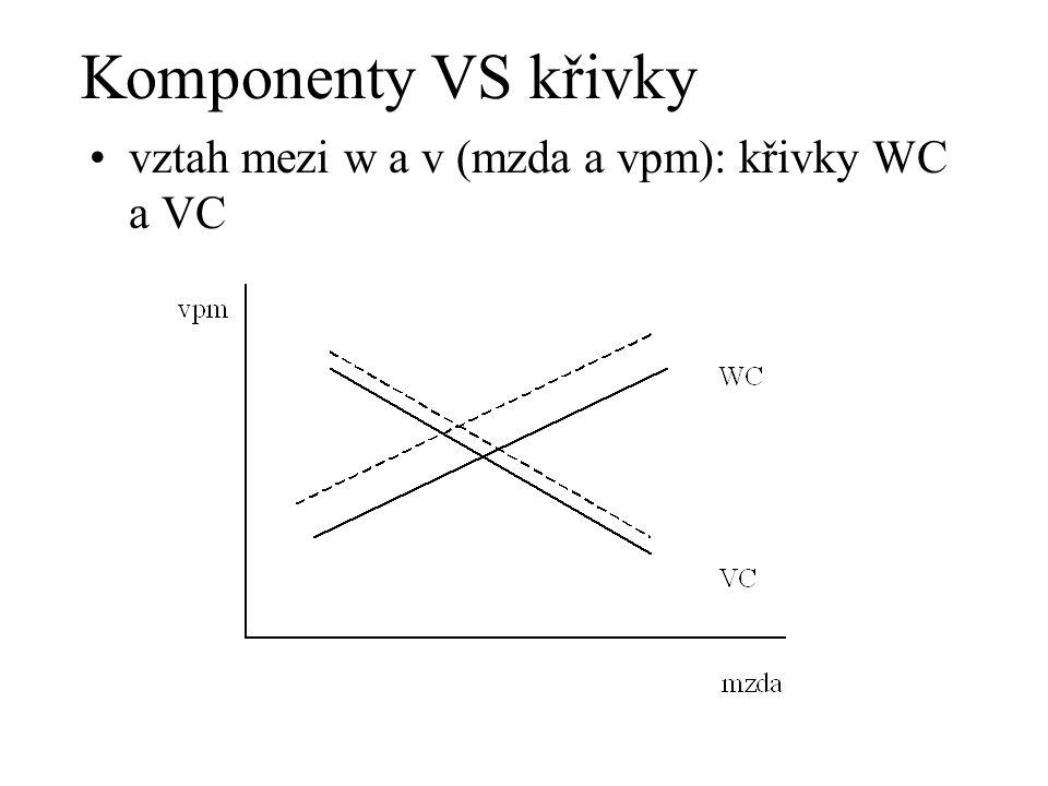 při dané zaměstnanosti: nižší w znamená více vpm => VC křivka, záporný sklon –vyšší u => vyšší  (vyšší výnosy z produkce), tj.
