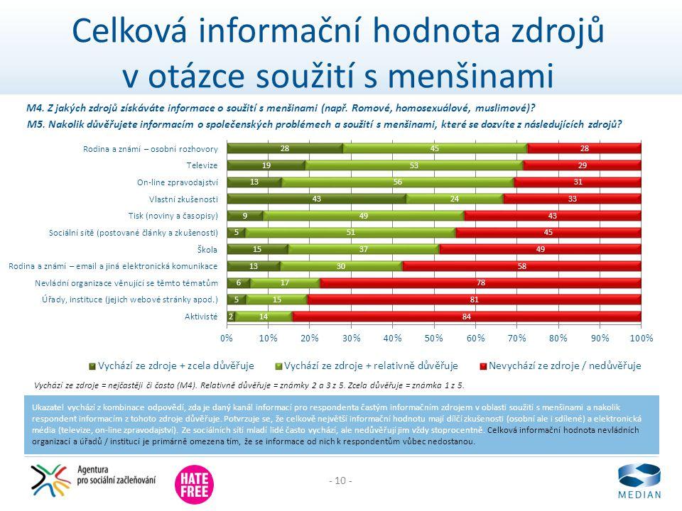 - 10 - Celková informační hodnota zdrojů v otázce soužití s menšinami Ukazatel vychází z kombinace odpovědí, zda je daný kanál informací pro responden