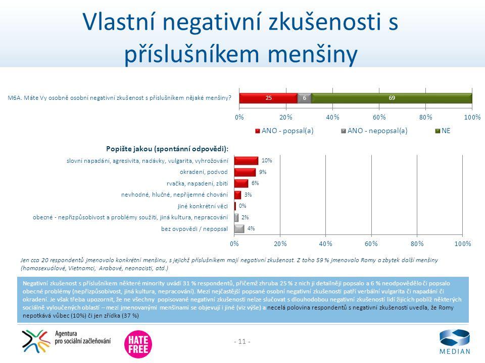 - 11 - Vlastní negativní zkušenosti s příslušníkem menšiny Negativní zkušenost s příslušníkem některé minority uvádí 31 % respondentů, přičemž zhruba