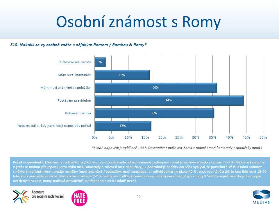 - 12 - Osobní známost s Romy Počet respondentů, kteří mají v rodině Roma / Romku, zhruba odpovídá odhadovanému zastoupení romské menšiny v české populaci (2-3 %).