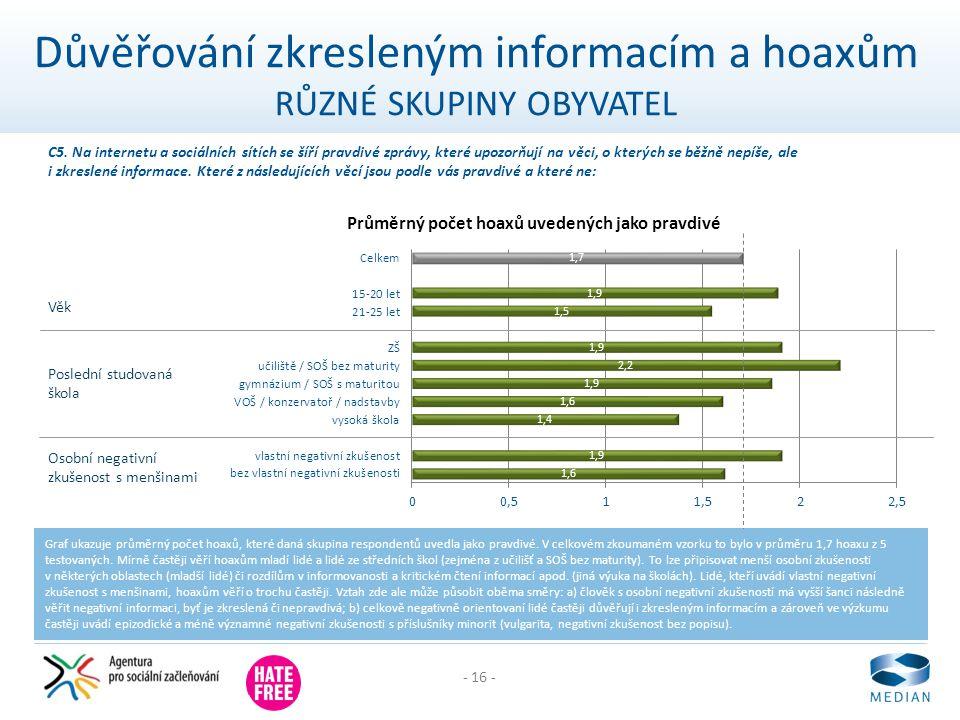 - 16 - Důvěřování zkresleným informacím a hoaxům RŮZNÉ SKUPINY OBYVATEL Graf ukazuje průměrný počet hoaxů, které daná skupina respondentů uvedla jako