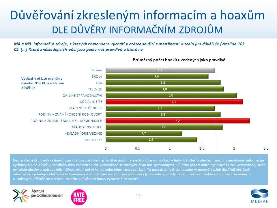- 17 - Důvěřování zkresleným informacím a hoaxům DLE DŮVĚRY INFORMAČNÍM ZDROJŮM Nejzranitelnější z hlediska hoaxů jsou lidé obecně informačně silně zá
