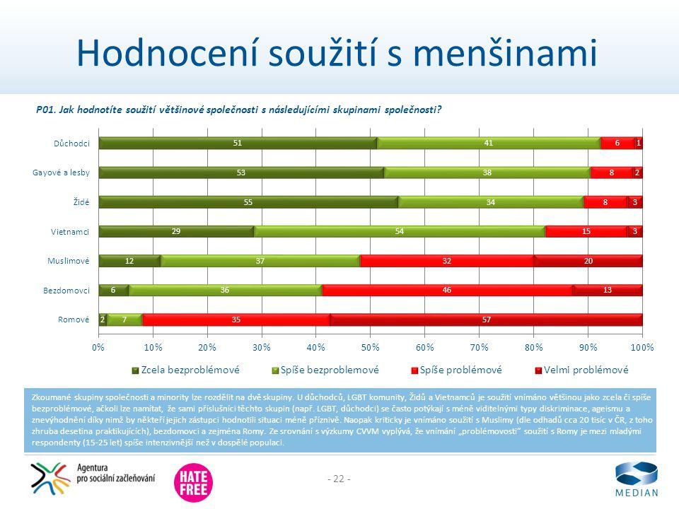 - 22 - Hodnocení soužití s menšinami Zkoumané skupiny společnosti a minority lze rozdělit na dvě skupiny. U důchodců, LGBT komunity, Židů a Vietnamců