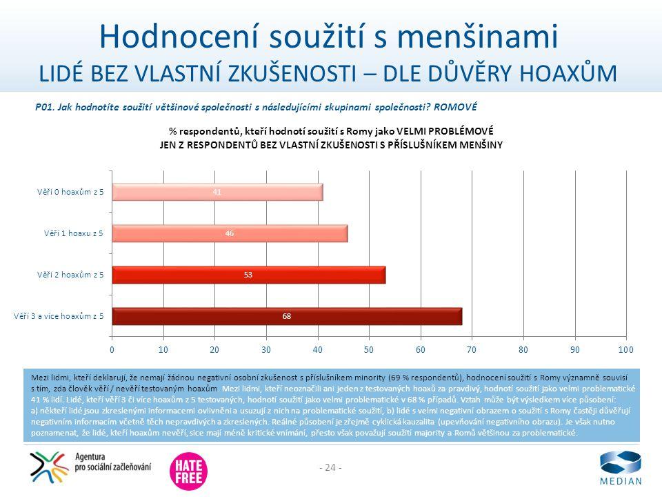 - 24 - Hodnocení soužití s menšinami LIDÉ BEZ VLASTNÍ ZKUŠENOSTI – DLE DŮVĚRY HOAXŮM Mezi lidmi, kteří deklarují, že nemají žádnou negativní osobní zk