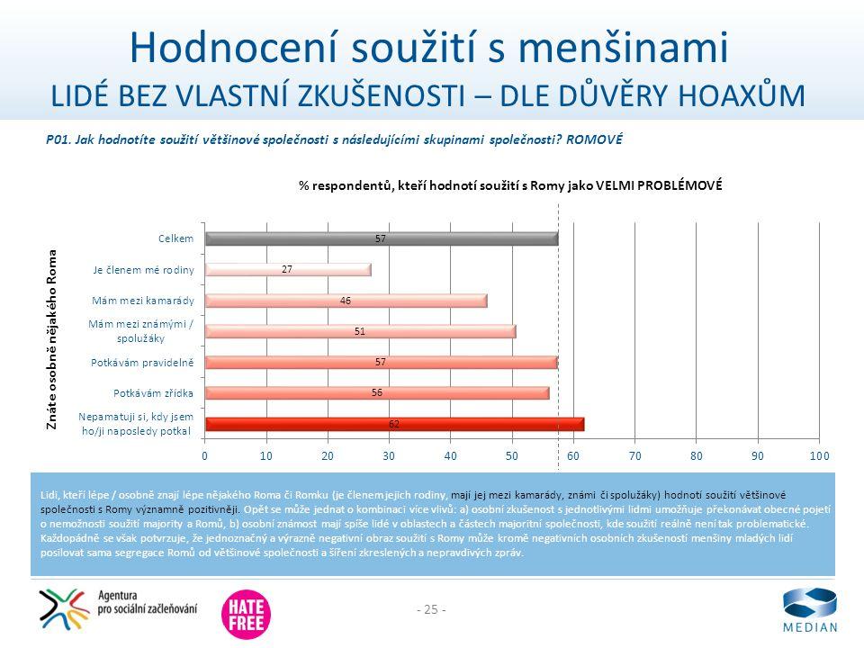- 25 - Hodnocení soužití s menšinami LIDÉ BEZ VLASTNÍ ZKUŠENOSTI – DLE DŮVĚRY HOAXŮM Lidi, kteří lépe / osobně znají lépe nějakého Roma či Romku (je č