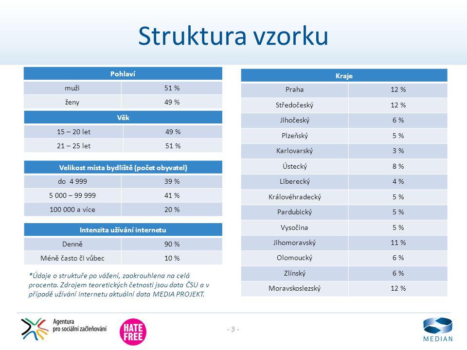 - 3 - Intenzita užívání internetu Denně90 % Méně často či vůbec10 % Struktura vzorku Věk 15 – 20 let49 % 21 – 25 let51 % Pohlaví muži51 % ženy49 % Kra