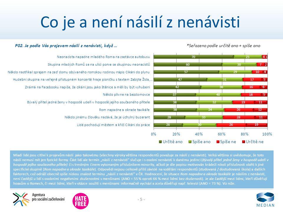- 5 - Co je a není násilí z nenávisti Mladí lidé jsou citliví k projevům násilí jako takovému (všechny výroky většina respondentů považuje za násilí z