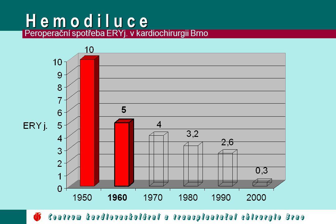 H e m o d i l u c e 195019601970198019902000 Peroperační spotřeba ERYj. v kardiochirurgii Brno