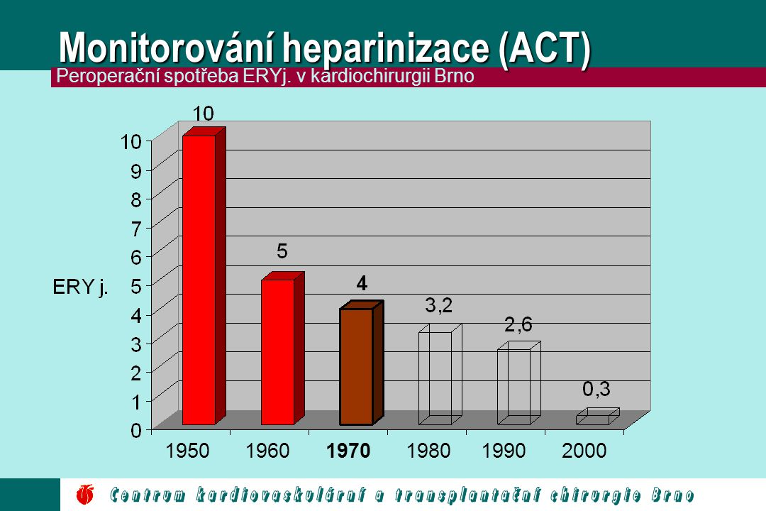 Monitorování heparinizace (ACT) 195019601970198019902000 Peroperační spotřeba ERYj. v kardiochirurgii Brno