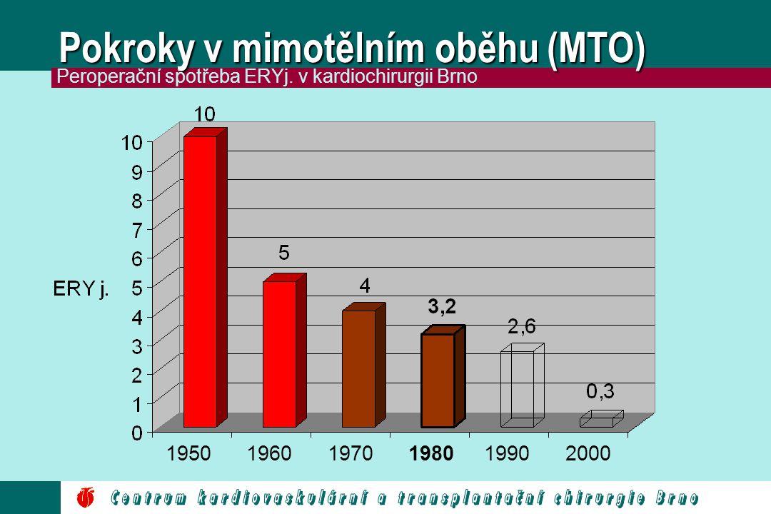 Aprotinin, rychlé hemotesty 195019601970198019902000 Peroperační spotřeba ERYj.