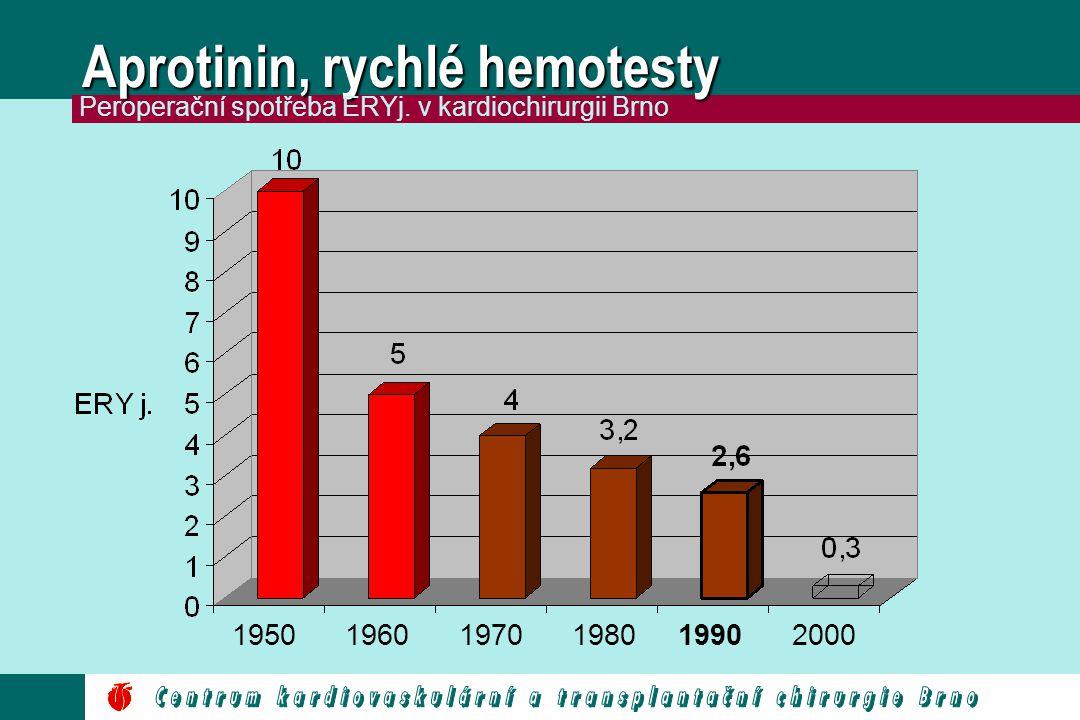 Aprotinin, rychlé hemotesty 195019601970198019902000 Peroperační spotřeba ERYj. v kardiochirurgii Brno