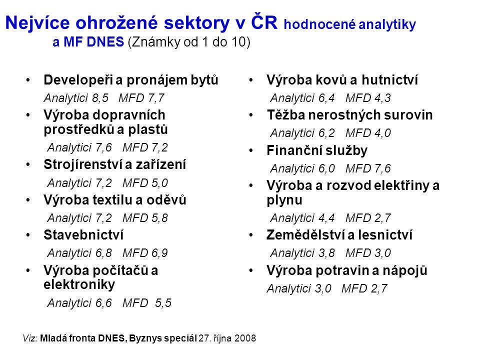 Nejvíce ohrožené sektory v ČR hodnocené analytiky a MF DNES (Známky od 1 do 10) Developeři a pronájem bytů Analytici 8,5 MFD 7,7 Výroba dopravních prostředků a plastů Analytici 7,6 MFD 7,2 Strojírenství a zařízení Analytici 7,2 MFD 5,0 Výroba textilu a oděvů Analytici 7,2 MFD 5,8 Stavebnictví Analytici 6,8 MFD 6,9 Výroba počítačů a elektroniky Analytici 6,6 MFD 5,5 Výroba kovů a hutnictví Analytici 6,4 MFD 4,3 Těžba nerostných surovin Analytici 6,2 MFD 4,0 Finanční služby Analytici 6,0 MFD 7,6 Výroba a rozvod elektřiny a plynu Analytici 4,4 MFD 2,7 Zemědělství a lesnictví Analytici 3,8 MFD 3,0 Výroba potravin a nápojů Analytici 3,0 MFD 2,7 Viz: Mladá fronta DNES, Byznys speciál 27.