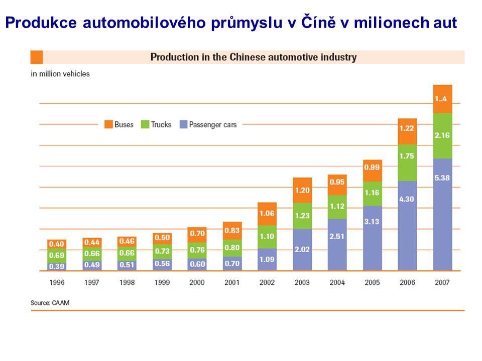Produkce automobilového průmyslu v Číně v milionech aut