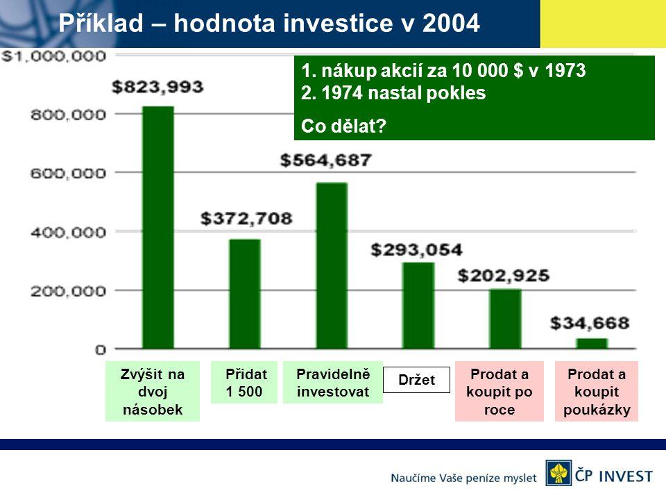 Příklad – hodnota investice v 2004 1.nákup akcií za 10 000 $ v 1973 2.
