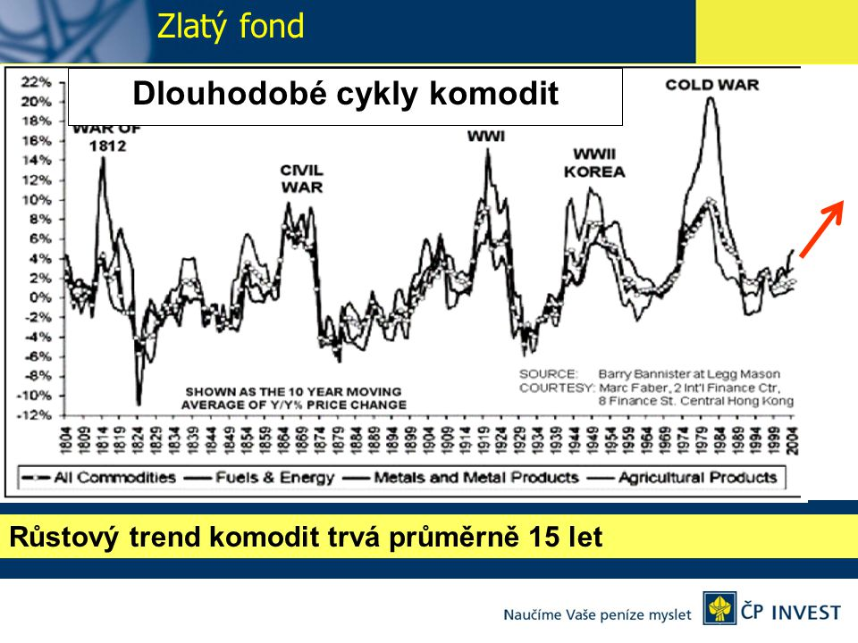 Dlouhodobé cykly komodit Růstový trend komodit trvá průměrně 15 let Zlatý fond