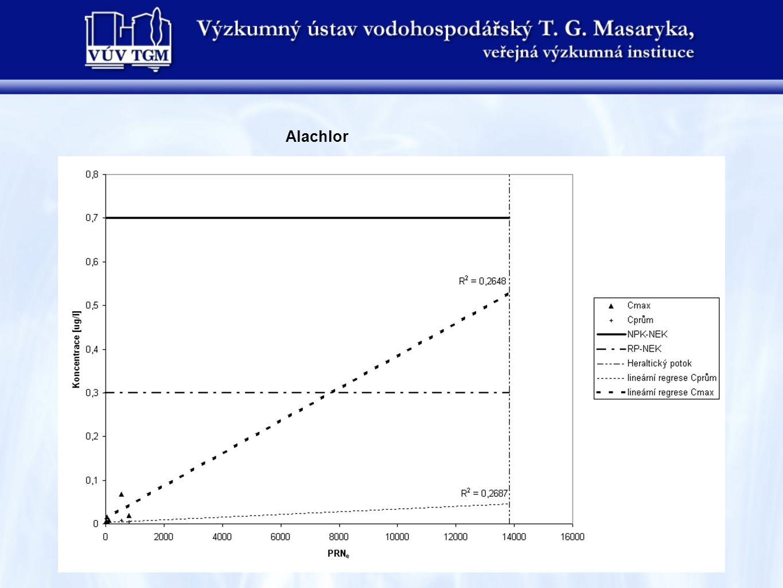 Následující tabulky a grafy prezentují doposud dosažené výsledky pro závěrové profily vodních útvarů Hvozdnice po ústí do toku Moravice, Luha po ústí do toku Odra a Jičínka po ústí do toku Odra.