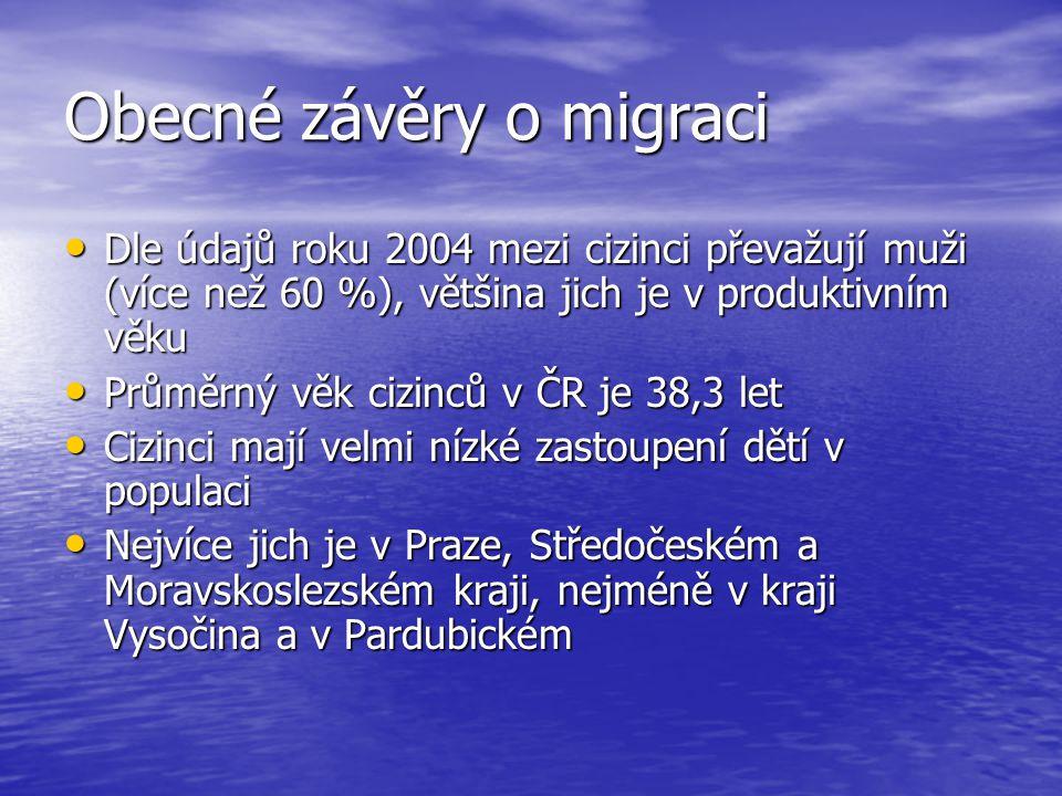 Obecné závěry o migraci Přechodné migrace cizinců přecházejí v trvalé usídlení, završením je naturalizace Přechodné migrace cizinců přecházejí v trvalé usídlení, završením je naturalizace V letech 1999 až 2003 získalo české občanství cca 25 tisíc cizinců (nejvíce je občanů ze Slovenska) V letech 1999 až 2003 získalo české občanství cca 25 tisíc cizinců (nejvíce je občanů ze Slovenska) Povolení k pobytu v České republice mají cizinci ze 185 zemí světa.