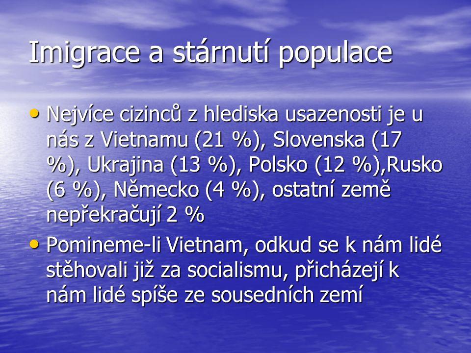 Imigrace a stárnutí obyvatelstva K 31.12.