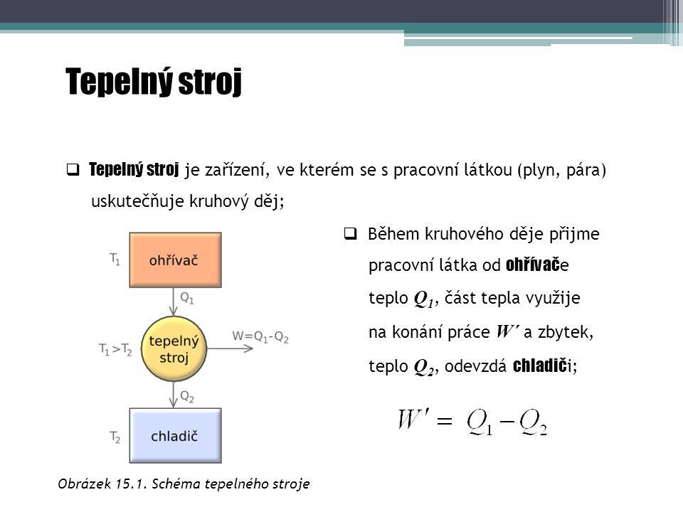  Tepelný stroj je zařízení, ve kterém se s pracovní látkou (plyn, pára) uskutečňuje kruhový děj; Tepelný stroj  Během kruhového děje přijme pracovní
