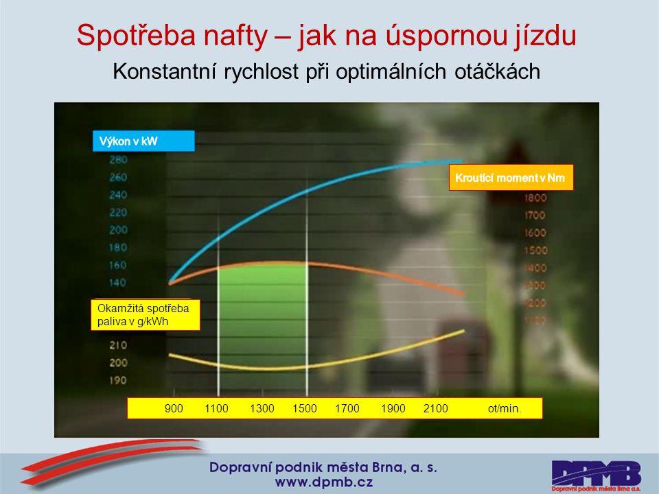 Spotřeba nafty – jak na úspornou jízdu Konstantní rychlost při optimálních otáčkách 900 1100 1300 1500 1700 1900 2100 ot/min. Okamžitá spotřeba paliva
