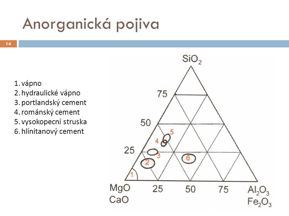 Anorganická pojiva 14 1.vápno 2.hydraulické vápno 3.portlandský cement 4.románský cement 5.vysokopecní struska 6.hlinitanový cement