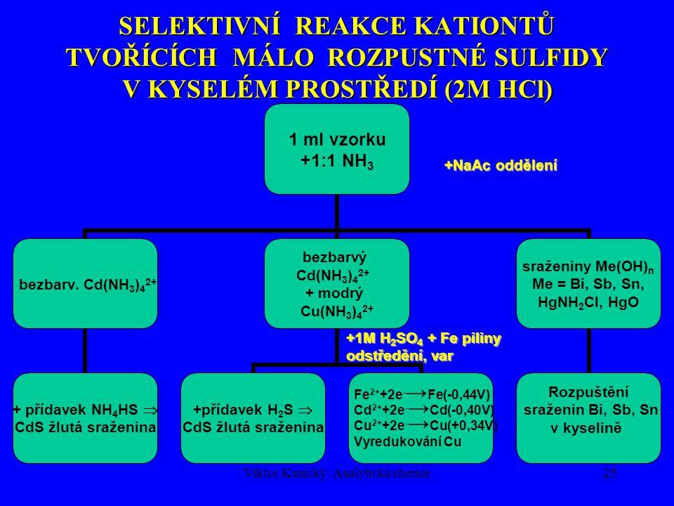Viktor Kanický: Analytická chemie25 SELEKTIVNÍ REAKCE KATIONTŮ TVOŘÍCÍCH MÁLO ROZPUSTNÉ SULFIDY V KYSELÉM PROSTŘEDÍ (2M HCl) +1M H 2 SO 4 + Fe piliny