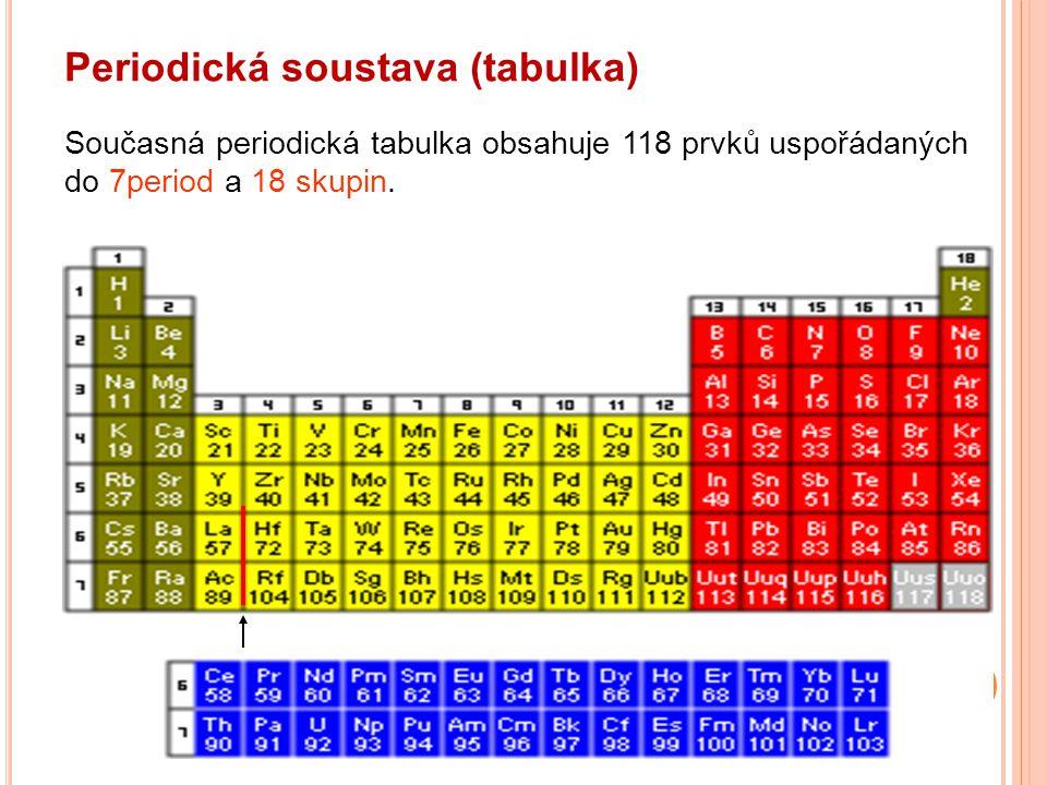 Periodická soustava (tabulka) Současná periodická tabulka obsahuje 118 prvků uspořádaných do 7period a 18 skupin.