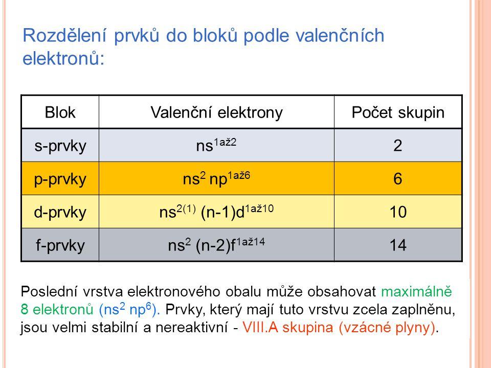 Rozdělení prvků do bloků podle valenčních elektronů: BlokValenční elektronyPočet skupin s-prvkyns 1až2 2 p-prvkyns 2 np 1až6 6 d-prvkyns 2(1) (n-1)d 1