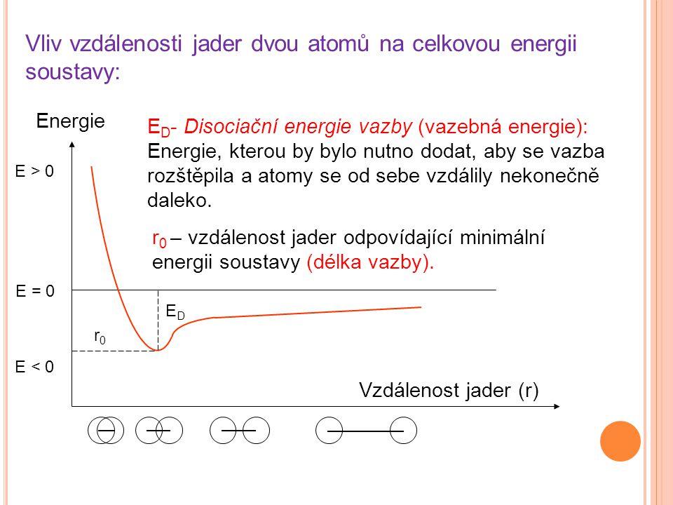 Vliv vzdálenosti jader dvou atomů na celkovou energii soustavy: Energie Vzdálenost jader (r) E > 0 E = 0 E < 0 r0r0 EDED E D - Disociační energie vazb