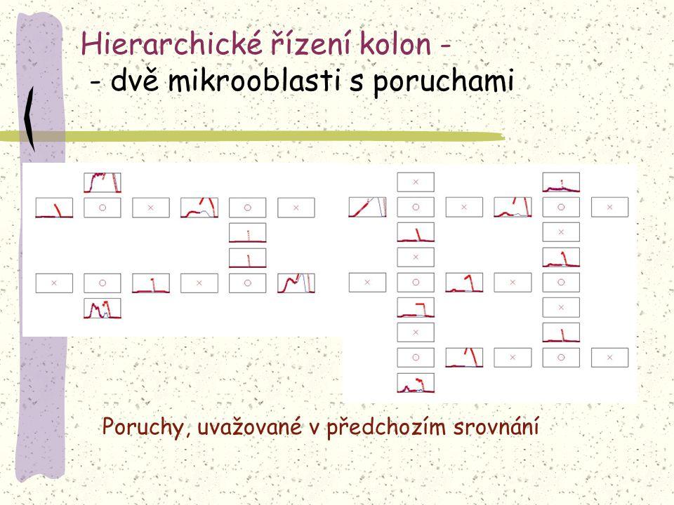 Hierarchické řízení kolon - - dvě mikrooblasti s poruchami Poruchy, uvažované v předchozím srovnání