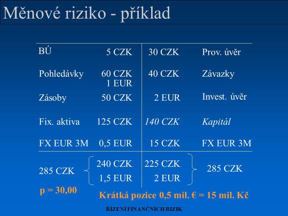 ŘÍZENÍ FINANČNÍCH RIZIK Měnové riziko - příklad FX EUR 3M 15 CZK0,5 EUR BÚ Zásoby Prov. úvěr PohledávkyZávazky Invest. úvěr Fix. aktivaKapitál 5 CZK30