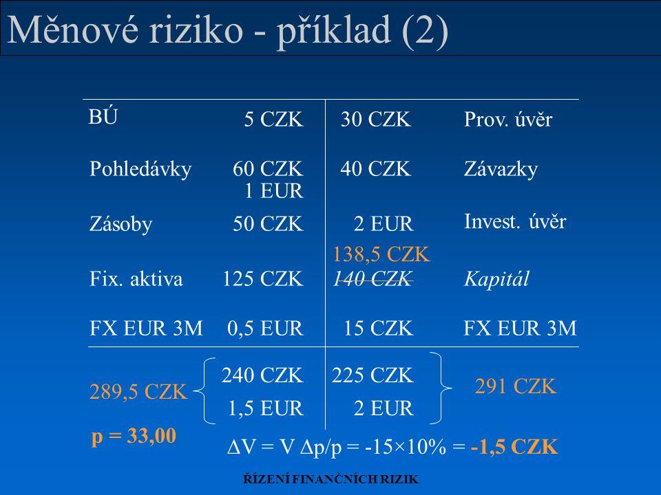 ŘÍZENÍ FINANČNÍCH RIZIK Měnové riziko - příklad (2) 289,5 CZK 291 CZK FX EUR 3M 15 CZK0,5 EUR 240 CZK225 CZK 1,5 EUR2 EUR BÚ Zásoby Prov. úvěr Pohledá
