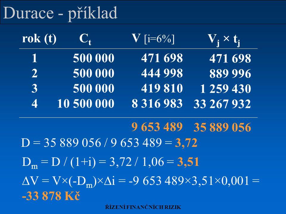 ŘÍZENÍ FINANČNÍCH RIZIK Durace - příklad rok (t)C t 1 500 000 2 500 000 3 500 000 4 10 500 000 V [i=6%] 471 698 444 998 419 810 8 316 983 9 653 489 V