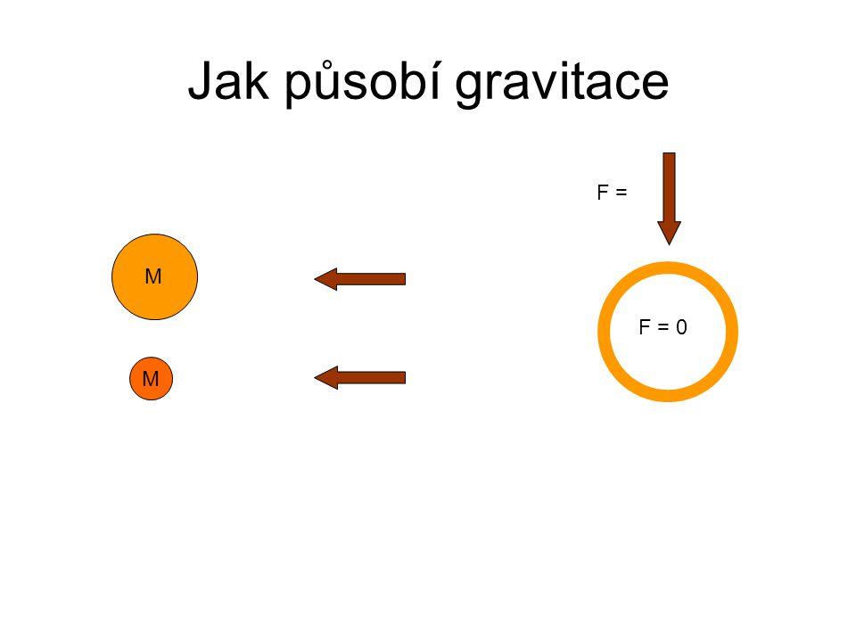 Jak působí gravitace M M F = F = 0
