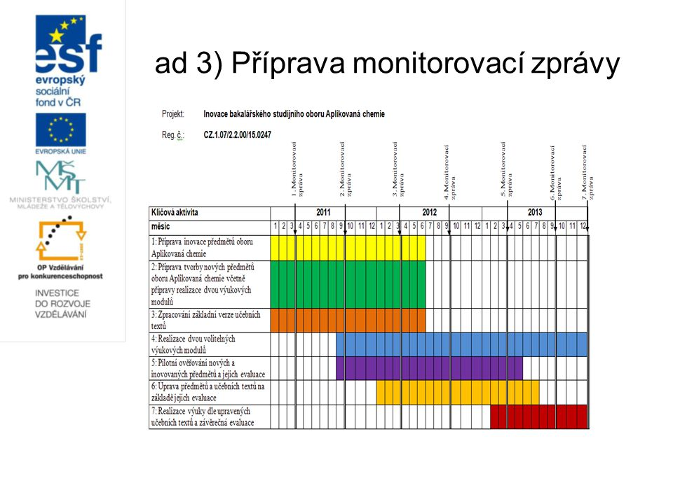 ad 3) Příprava monitorovací zprávy