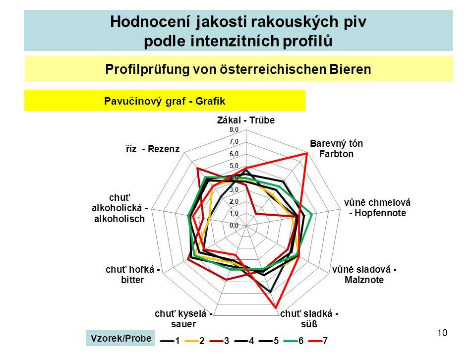 Hodnocení jakosti rakouských piv podle intenzitních profilů 10 Profilprüfung von österreichischen Bieren Pavučinový graf - Grafik Vzorek/Probe