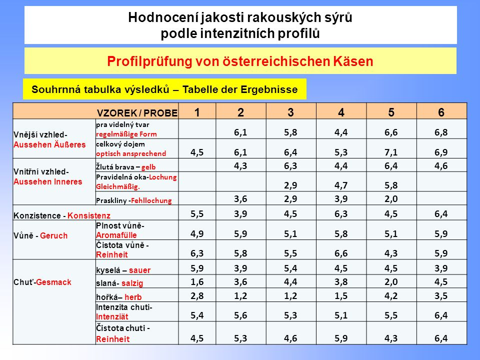 Hodnocení jakosti rakouských sýrů podle intenzitních profilů 12 Profilprüfung von österreichischen Käsen VZOREK / PROBE 123456 Vnější vzhled- Aussehen Äußeres pra videlný tvar regelmäßige Form 6,15,84,46,66,8 celkový dojem optisch ansprechend 4,56,16,45,37,16,9 Vnitřní vzhled- Aussehen Inneres Žlutá brava – gelb 4,36,34,46,44,6 Pravidelná oka-Lochung Gleichmäßig.