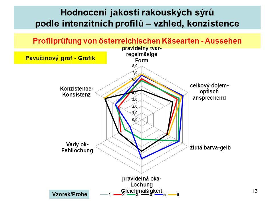Hodnocení jakosti rakouských sýrů podle intenzitních profilů – vzhled, konzistence 13 Profilprüfung von österreichischen Käsearten - Aussehen Pavučinový graf - Grafik Vzorek/Probe