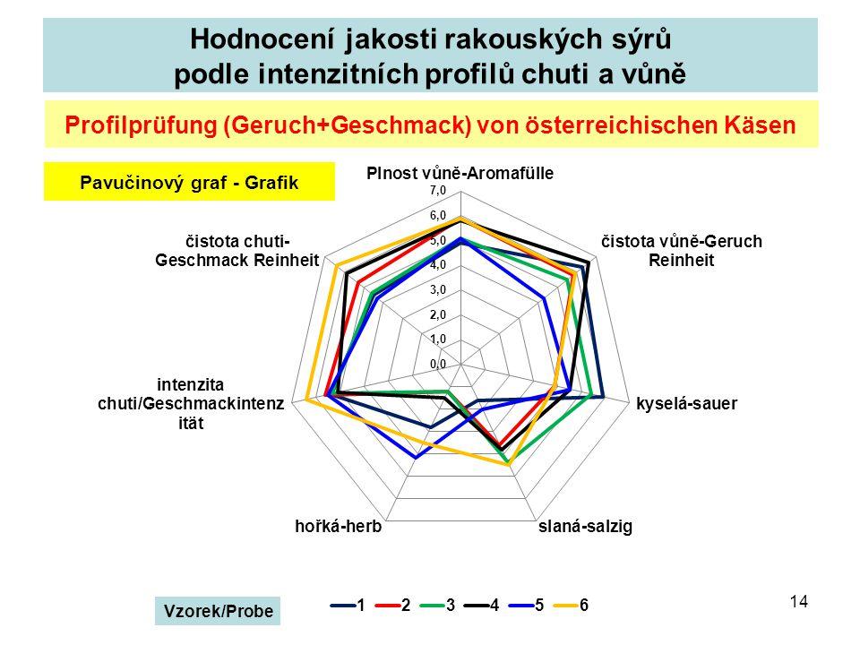 Hodnocení jakosti rakouských sýrů podle intenzitních profilů chuti a vůně 14 Profilprüfung (Geruch+Geschmack) von österreichischen Käsen Pavučinový graf - Grafik Vzorek/Probe