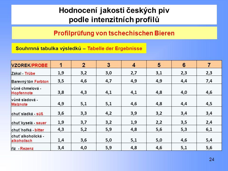 Hodnocení jakosti českých piv podle intenzitních profilů 24 Profilprüfung von tschechischen Bieren VZOREK/PROBE 1234567 Zákal - Trübe 1,93,23,02,73,12,3 Barevný tón Farbton 3,54,64,74,9 4,47,4 vůně chmelová - Hopfennote 3,84,34,1 4,84,04,6 vůně sladová - Malznote 4,95,1 4,64,84,44,5 chuť sladká - süß 3,63,34,23,93,23,4 chuť kyselá - sauer 1,93,73,21,92,23,52,4 chuť hořká - bitter 4,35,25,94,85,65,36,1 chuť alkoholická - alkoholisch 1,43,65,05,15,04,65,4 říz - Rezenz 3,44,05,94,84,65,15,6 Souhrnná tabulka výsledků – Tabelle der Ergebnisse