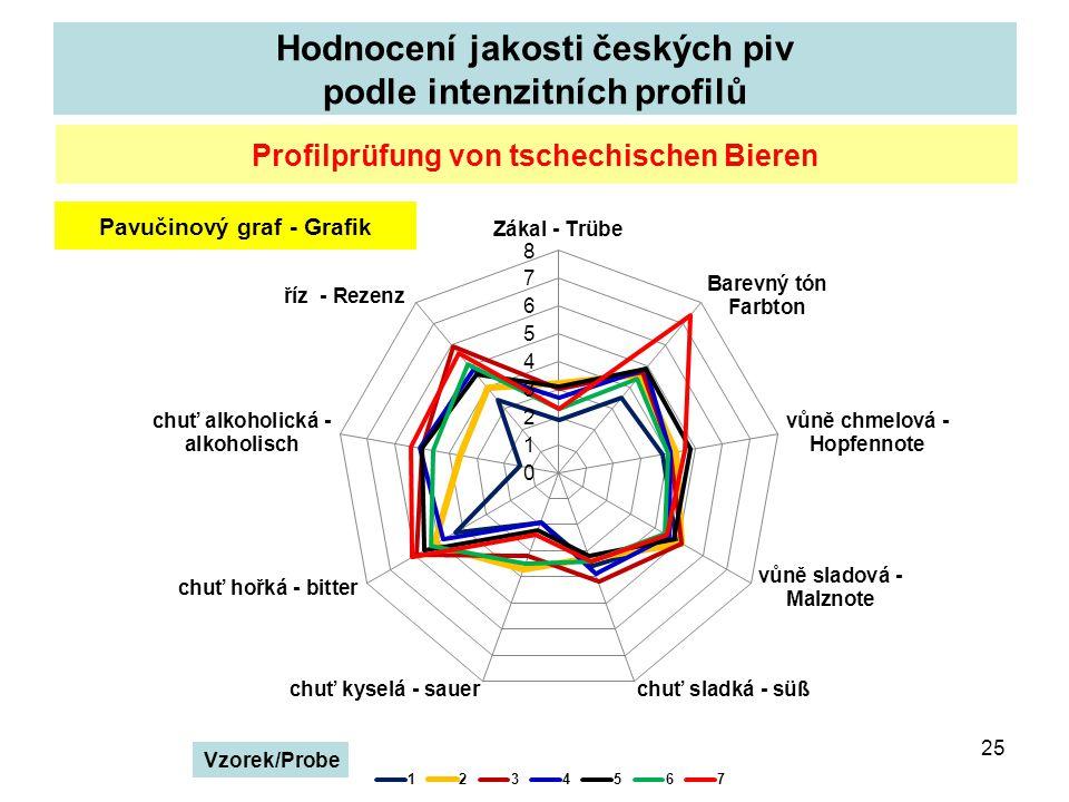 Hodnocení jakosti českých piv podle intenzitních profilů 25 Profilprüfung von tschechischen Bieren Pavučinový graf - Grafik Vzorek/Probe